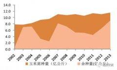 """【展望】2018年种子产业趋势: """"后临储时代""""种业迎来新动力"""