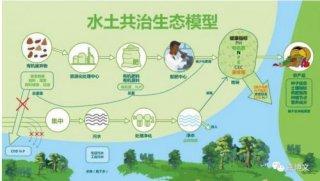 长江流域生态环境问题要引起重视